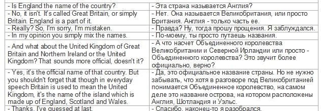 диалог знакомства на белорусском языке