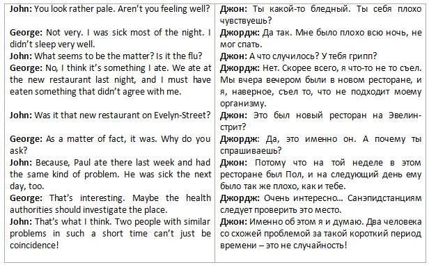 Диалог на английском с пеерводом
