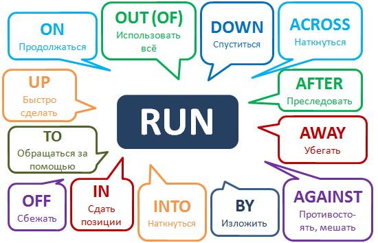 run примеры и значения