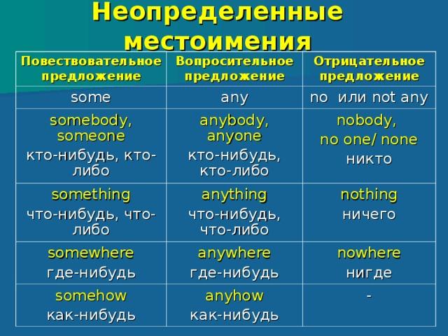 Английский язык - Грамматика - Местоимение ...