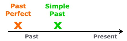 past simple perfect